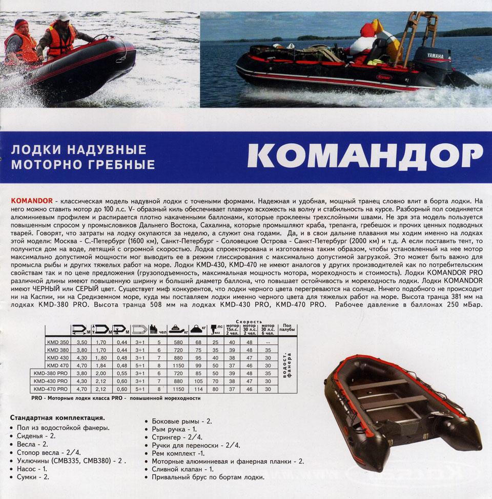 статьи по надувным лодкам