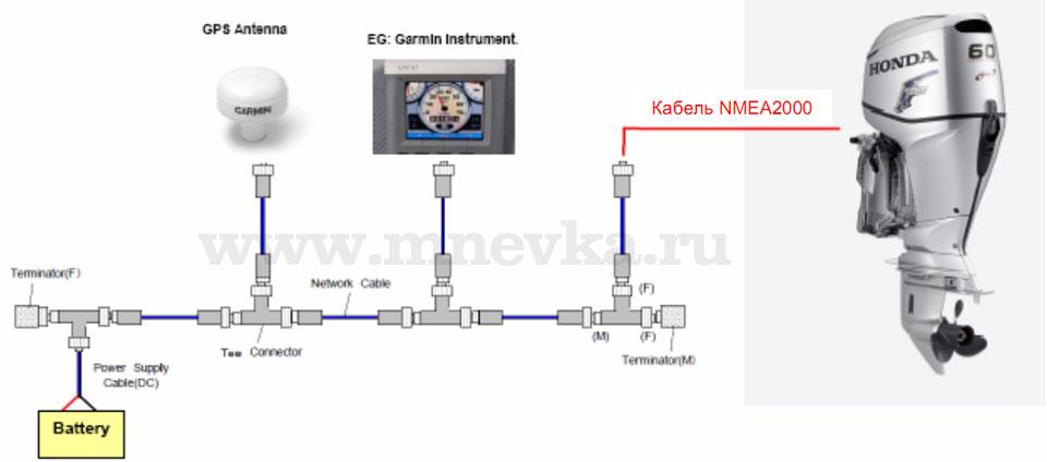 основная схема подключения приборов NMEA 2000.