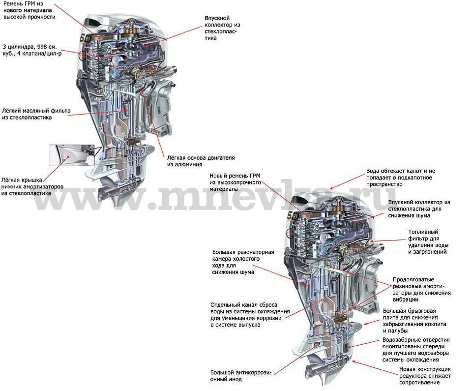 устройства модели Honda BF60A