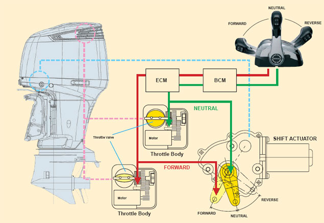 suzuki df300 remote control four stroke electronic fuel injection suzuki df300 product Suzuki DF140 Lower Unit Diagram at fashall.co