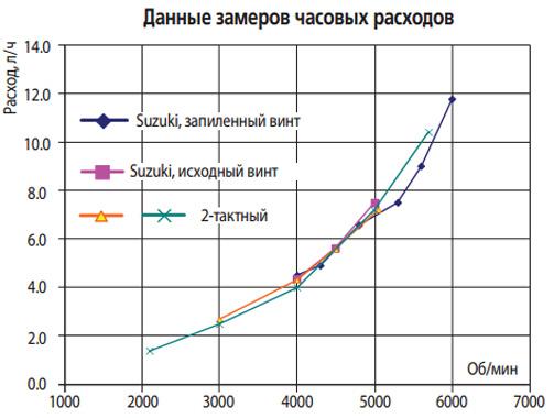 лодочный мотор сузуки расход топлива таблица
