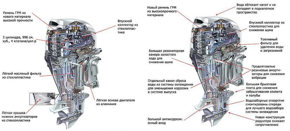 уменьшить шум мотора лодочного мотора