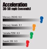 тест подвесного мотора на разгон до 30 км/ч