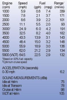 результаты испытания mercury 250 XS