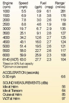 испытание mercury Verado 250 xl