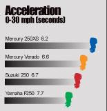 тест лодочных мотор на разгон, ускорение до 30 км/ч