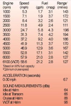 тест-драйв лодочного мотора Suzuki 250, DF250TX