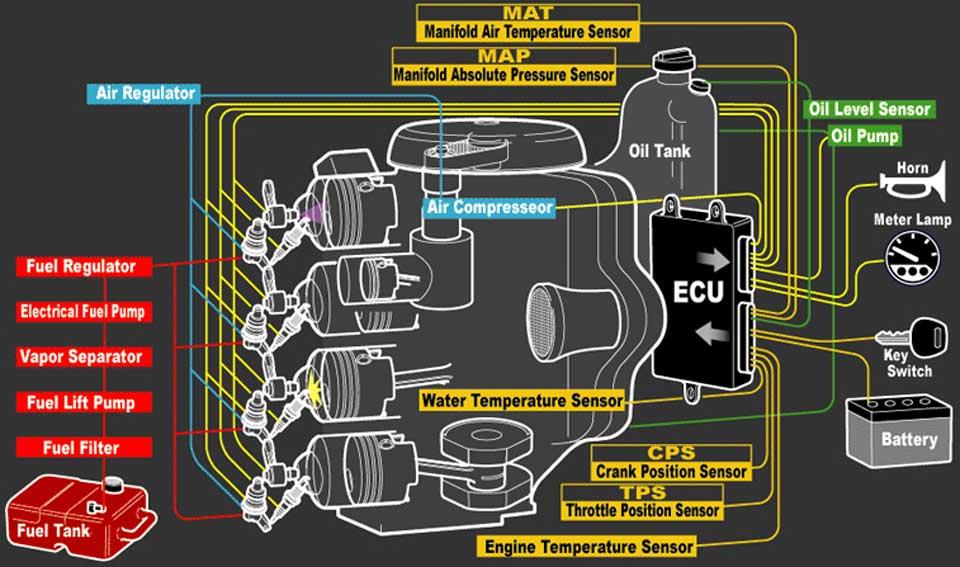 Схематическое изображение работы лодочного мотора.  Тохатсу. с системой TLDI представлено на рисунке ниже.